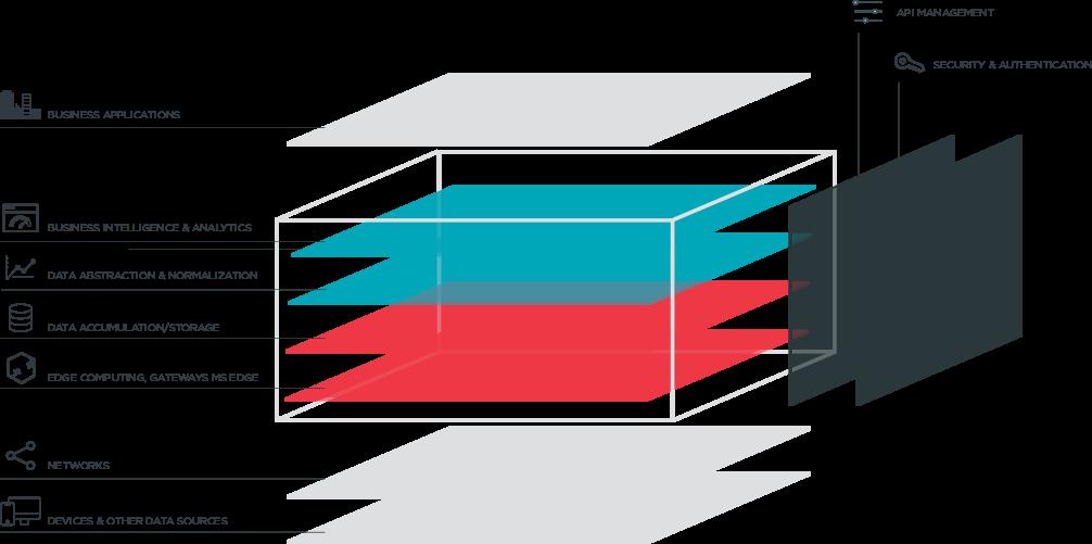 The MachineShop IoT Platform