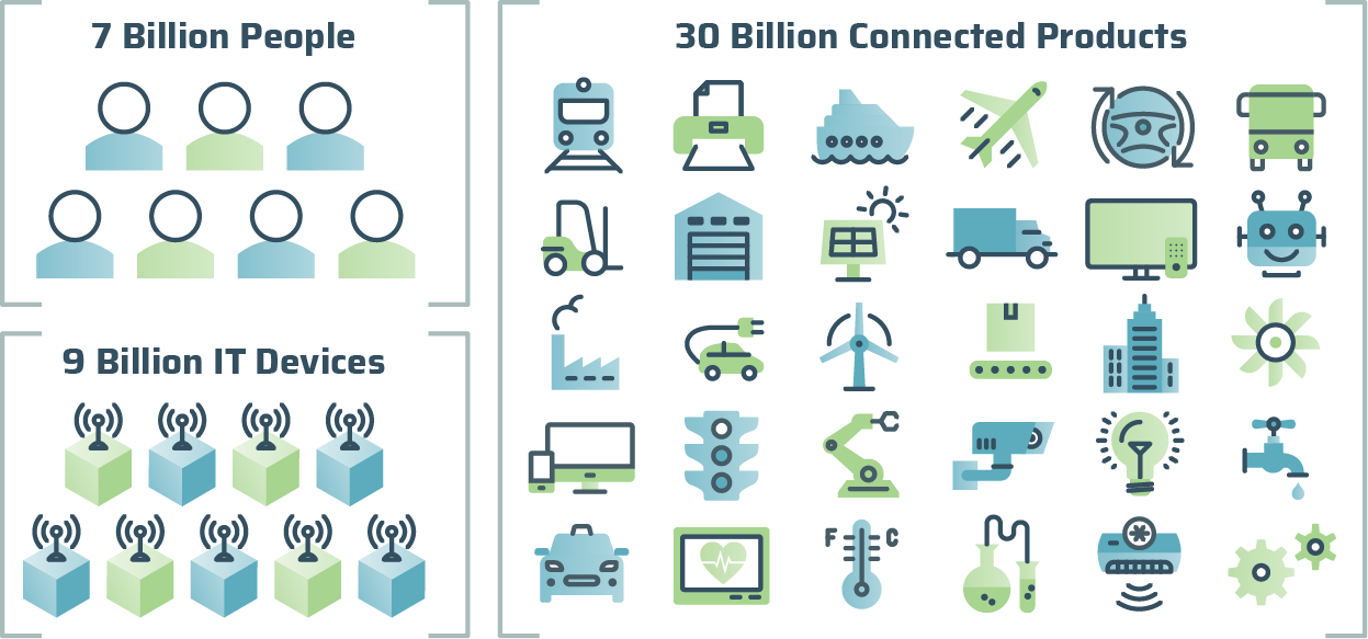 Connected Products Infographic